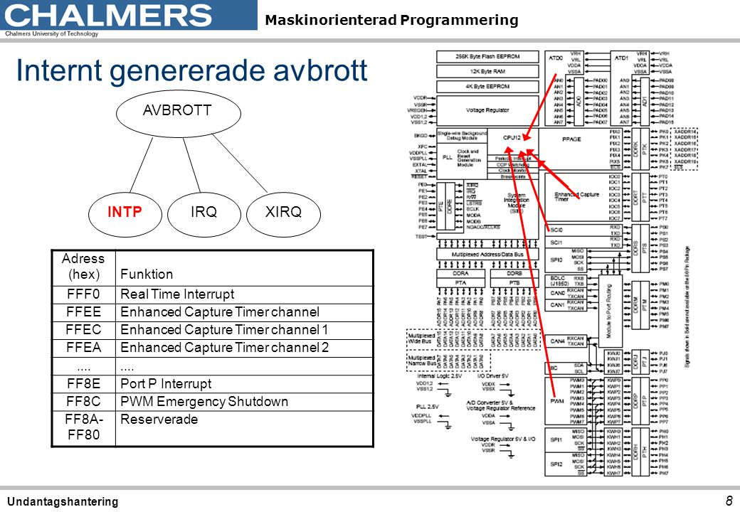 Maskinorienterad Programmering Internt genererade avbrott 8 Undantagshantering Adress (hex)Funktion FFF0Real Time Interrupt FFEEEnhanced Capture Timer