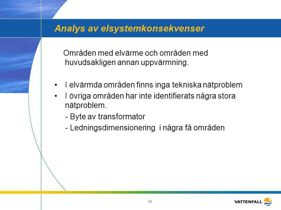 10 Analys av elsystemkonsekvenser Områden med elvärme och områden med huvudsakligen annan uppvärmning. •I elvärmda områden finns inga tekniska nätprob