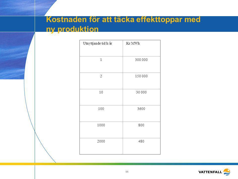 11 Kostnaden för att täcka effekttoppar med ny produktion Utnyttjande tid h/årKr/MWh 1300 000 2150 000 1030 000 1003600 1000800 2000480