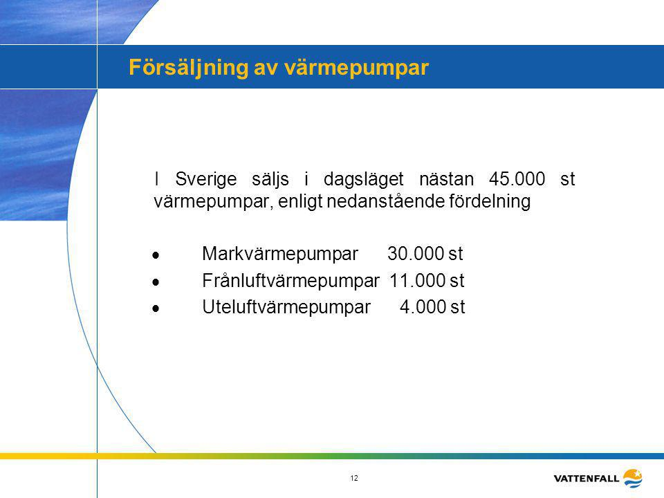 12 Försäljning av värmepumpar I Sverige säljs i dagsläget nästan 45.000 st värmepumpar, enligt nedanstående fördelning  Markvärmepumpar 30.000 s