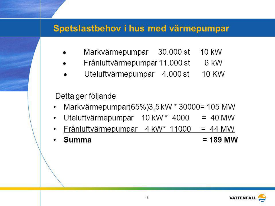 13 Spetslastbehov i hus med värmepumpar  Markvärmepumpar 30.000 st 10 kW  Frånluftvärmepumpar 11.000 st 6 kW  Uteluftvärmepumpar 4.000 s
