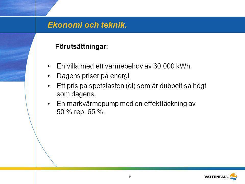 9 Ekonomi och teknik. Förutsättningar: •En villa med ett värmebehov av 30.000 kWh. •Dagens priser på energi •Ett pris på spetslasten (el) som är dubbe