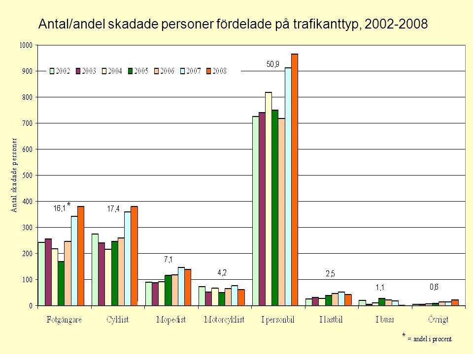 Antal/andel skadade personer fördelade på trafikanttyp, 2002-2008