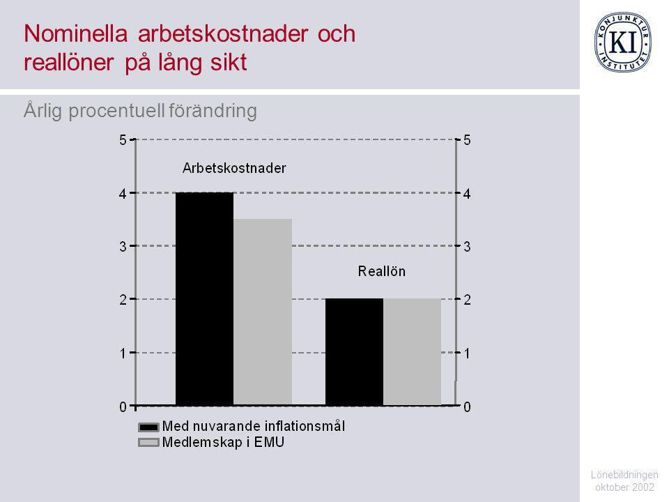Nominella arbetskostnader och reallöner på lång sikt Lönebildningen oktober 2002 Årlig procentuell förändring