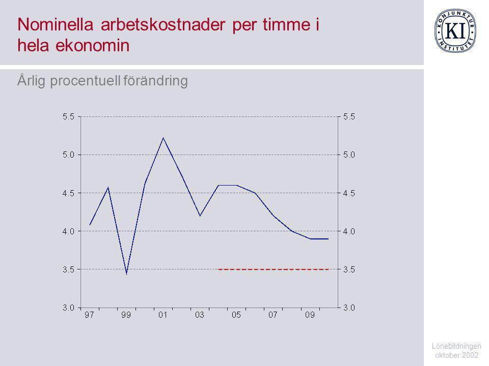 Nominella arbetskostnader per timme i hela ekonomin Lönebildningen oktober 2002 Årlig procentuell förändring