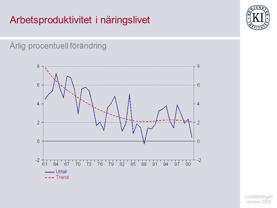 Sysselsättningsgrad Lönebildningen oktober 2002 Procent