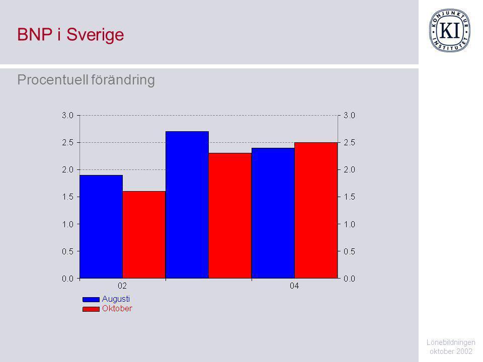 BNP i Sverige Lönebildningen oktober 2002 Procentuell förändring