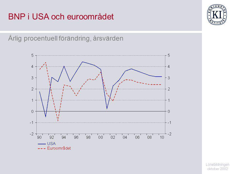 BNP i USA och euroområdet Lönebildningen oktober 2002 Årlig procentuell förändring, årsvärden