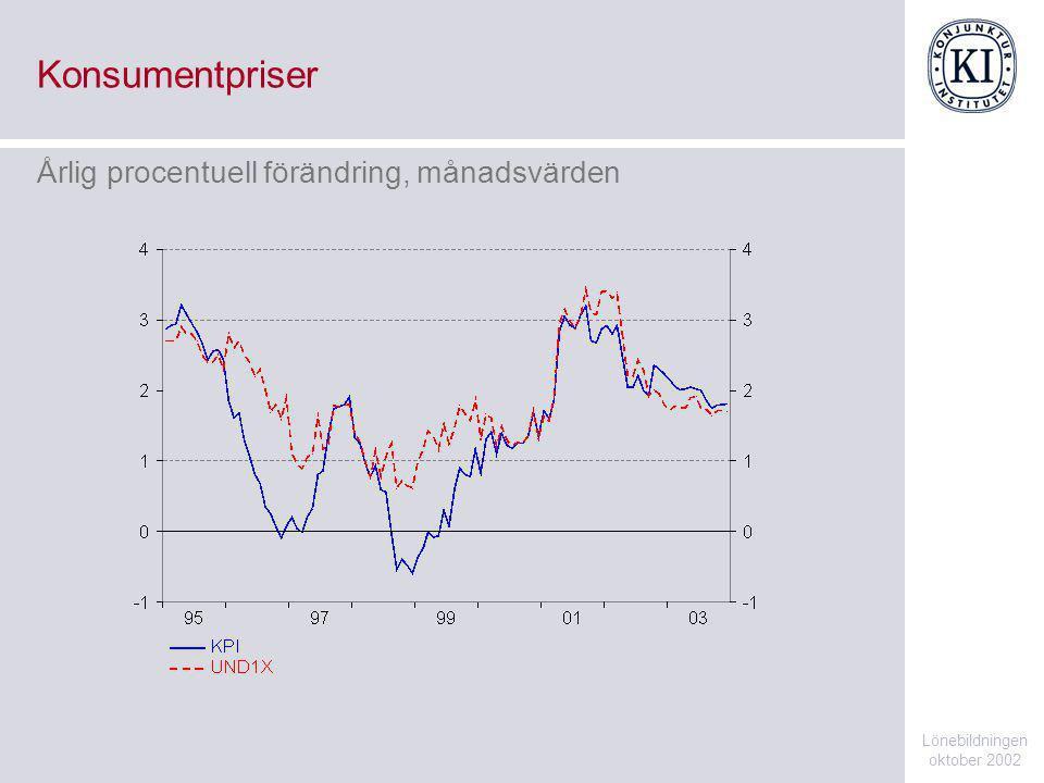 Konsumentpriser Lönebildningen oktober 2002 Årlig procentuell förändring, månadsvärden