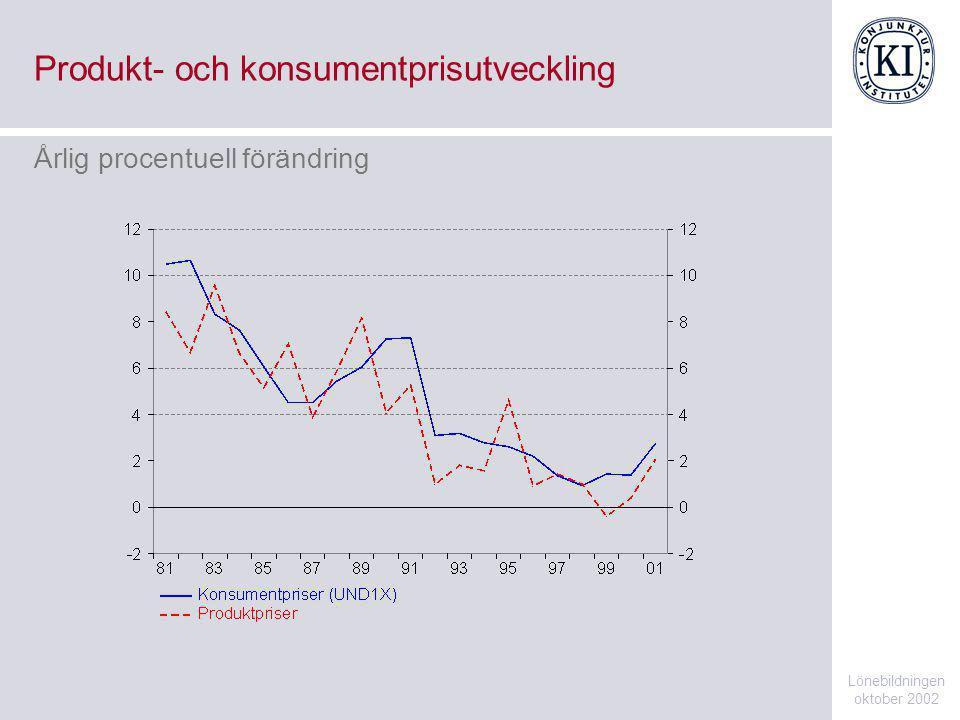 Export av varor Lönebildningen oktober 2002 Miljarder kronor, dagkorrigerade och säsongrensade månadsvärden