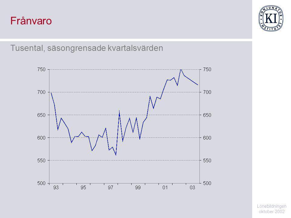 Frånvaro Lönebildningen oktober 2002 Tusental, säsongrensade kvartalsvärden