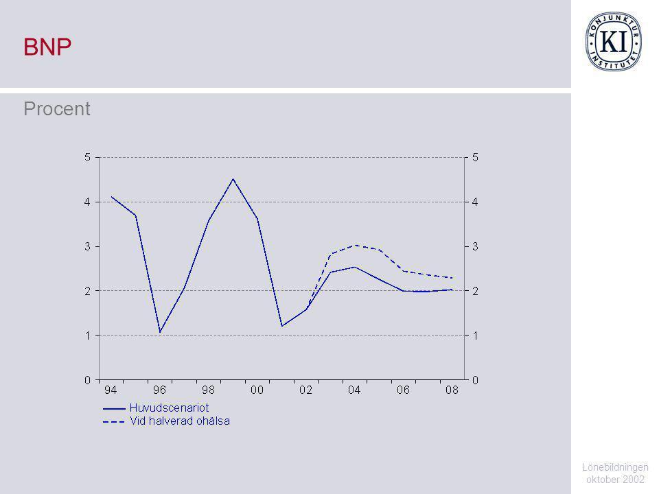 BNP Lönebildningen oktober 2002 Procent