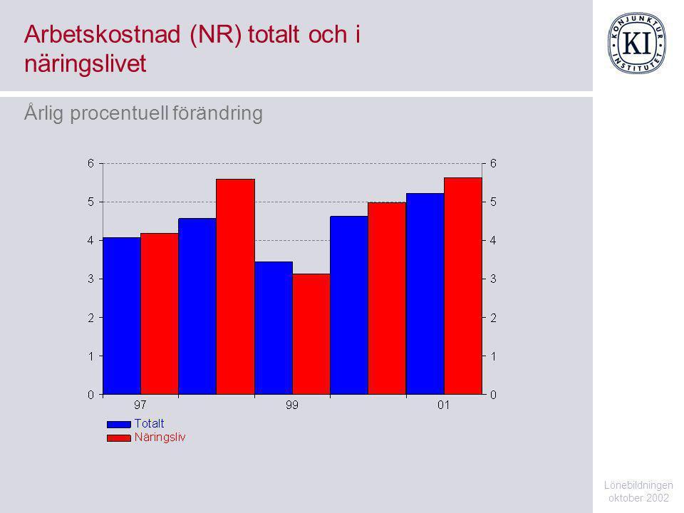SAX Aktieindex Lönebildningen oktober 2002 Index 1996-01=100, månadsvärden