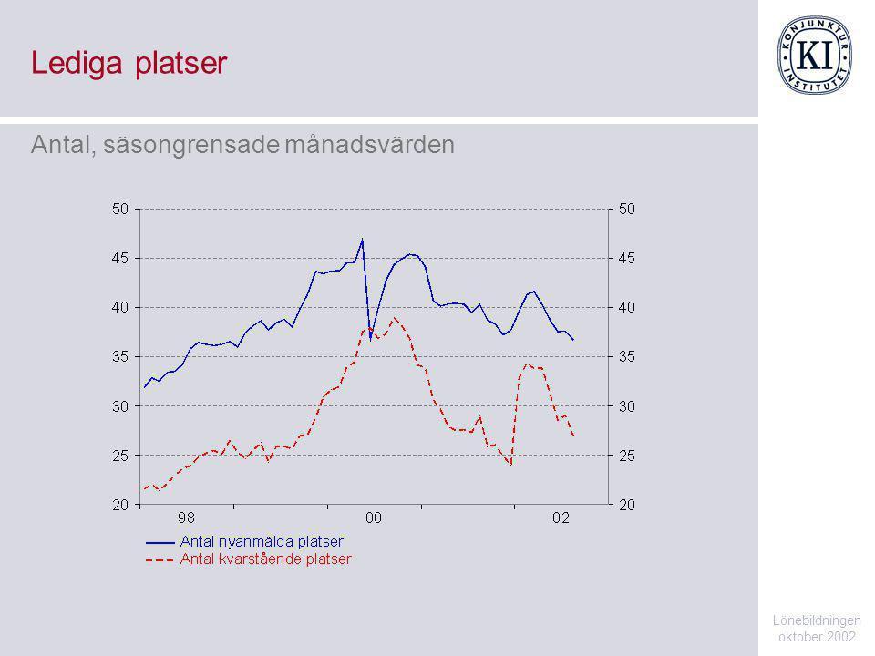 Lediga platser Lönebildningen oktober 2002 Antal, säsongrensade månadsvärden
