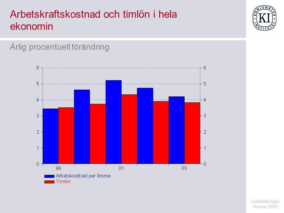 Arbetskraftskostnad och timlön i hela ekonomin Lönebildningen oktober 2002 Årlig procentuell förändring