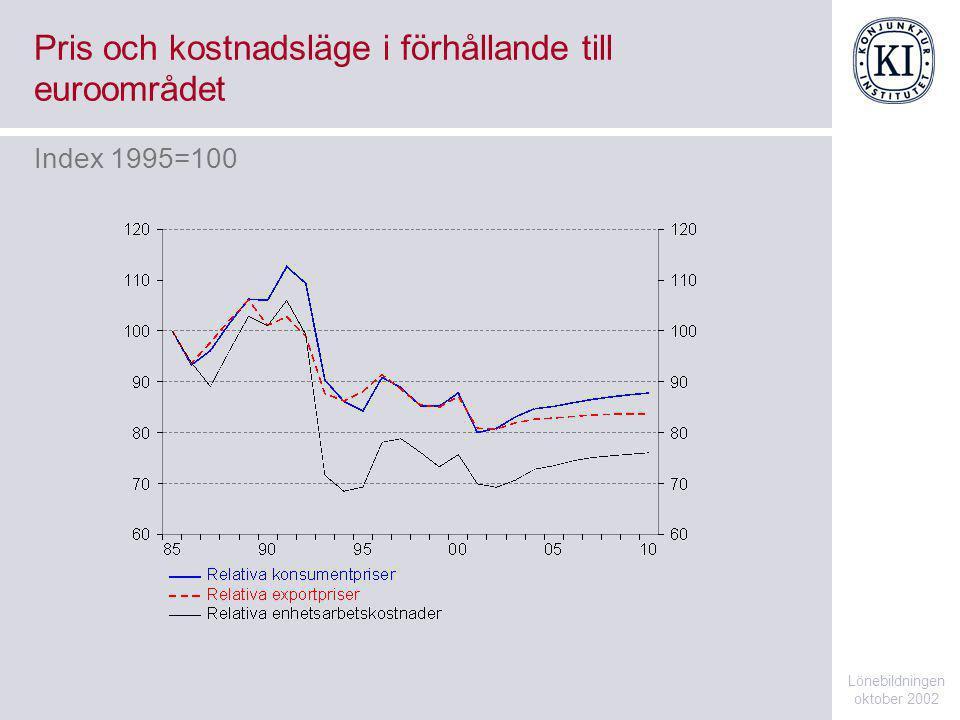 Sveriges enhetsarbetskostnader och exportpris relativt EMU 5 Lönebildningen oktober 2002 Index 1985=100