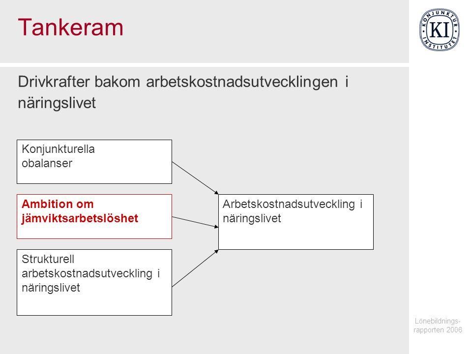 Lönebildnings- rapporten 2006 Tankeram Drivkrafter bakom arbetskostnadsutvecklingen i näringslivet Arbetskostnadsutveckling i näringslivet Konjunkturella obalanser Ambition om jämviktsarbetslöshet Strukturell arbetskostnadsutveckling i näringslivet