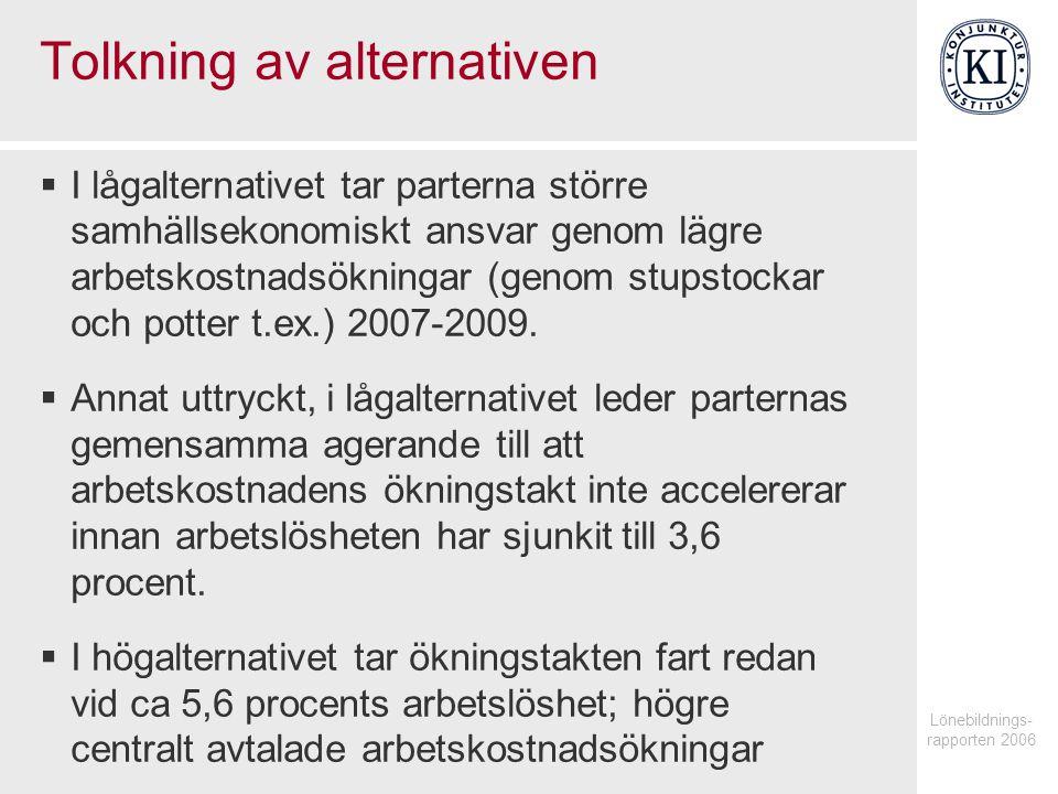 Lönebildnings- rapporten 2006 Tolkning av alternativen  I lågalternativet tar parterna större samhällsekonomiskt ansvar genom lägre arbetskostnadsökningar (genom stupstockar och potter t.ex.) 2007-2009.