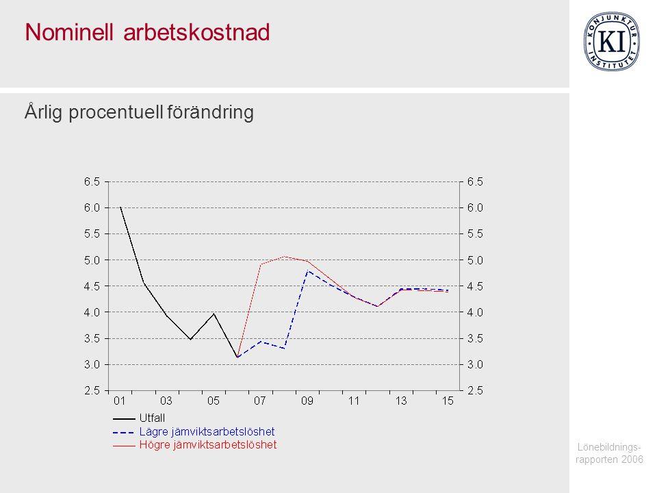 Lönebildnings- rapporten 2006 Nominell arbetskostnad Årlig procentuell förändring