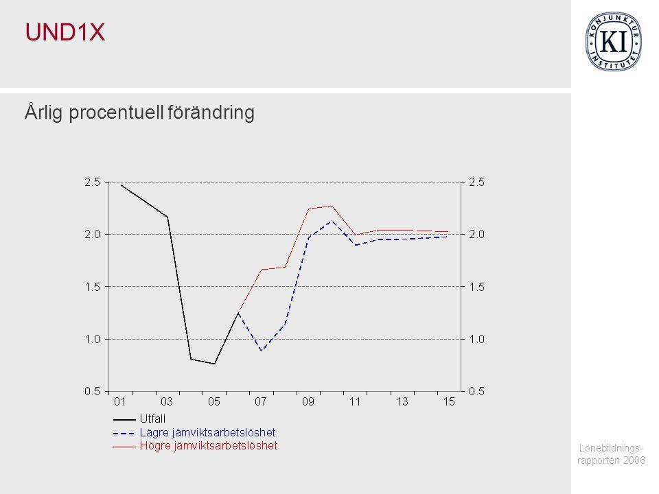 Lönebildnings- rapporten 2006 UND1X Årlig procentuell förändring