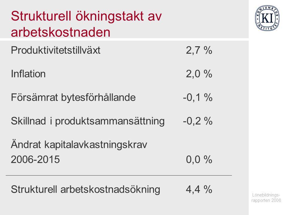 Lönebildnings- rapporten 2006 Strukturell ökningstakt av arbetskostnaden Produktivitetstillväxt 2,7 % Inflation 2,0 % Försämrat bytesförhållande-0,1 % Skillnad i produktsammansättning-0,2 % Ändrat kapitalavkastningskrav 2006-2015 0,0 % Strukturell arbetskostnadsökning 4,4 %