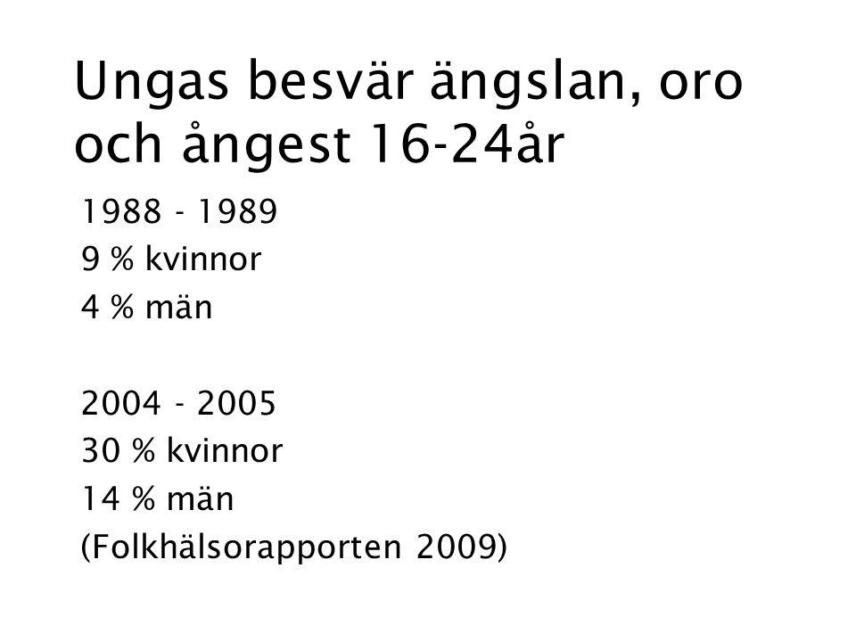 Ungas besvär ängslan, oro och ångest 16-24år 1988 - 1989 9 % kvinnor 4 % män 2004 - 2005 30 % kvinnor 14 % män (Folkhälsorapporten 2009)
