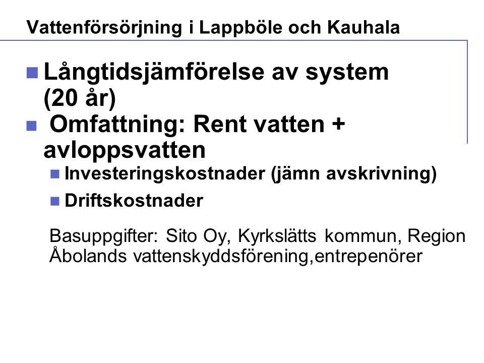  Långtidsjämförelse av system (20 år)  Omfattning: Rent vatten + avloppsvatten  Investeringskostnader (jämn avskrivning)  Driftskostnader Basuppgifter: Sito Oy, Kyrkslätts kommun, Region Åbolands vattenskyddsförening,entrepenörer Vattenförsörjning i Lappböle och Kauhala