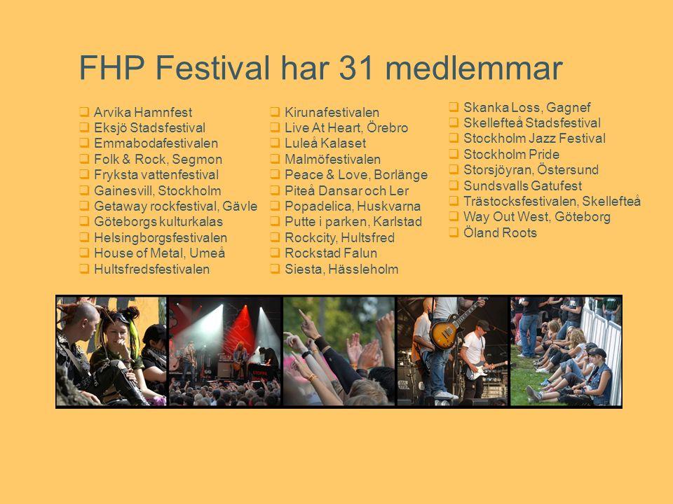 FHP Festival har 31 medlemmar  Arvika Hamnfest  Eksjö Stadsfestival  Emmabodafestivalen  Folk & Rock, Segmon  Fryksta vattenfestival  Gainesvill