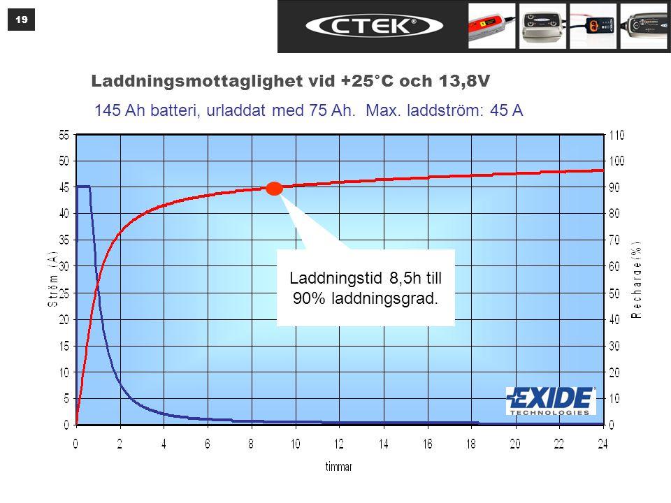 19 Laddningsmottaglighet vid +25°C och 13,8V 145 Ah batteri, urladdat med 75 Ah. Max. laddström: 45 A Laddningstid 8,5h till 90% laddningsgrad.