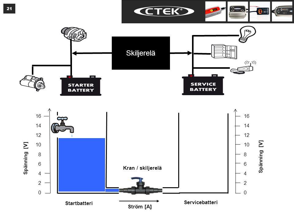 21 16 14 12 10 8 6 4 2 0 16 14 12 10 8 6 4 2 0 Spänning [V] Ström [A] Startbatteri Servicebatteri Kran / skiljerelä Skiljerelä