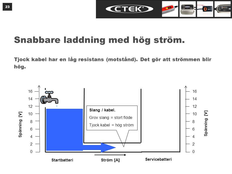 23 Snabbare laddning med hög ström. Tjock kabel har en låg resistans (motstånd). Det gör att strömmen blir hög. 16 14 12 10 8 6 4 2 0 16 14 12 10 8 6