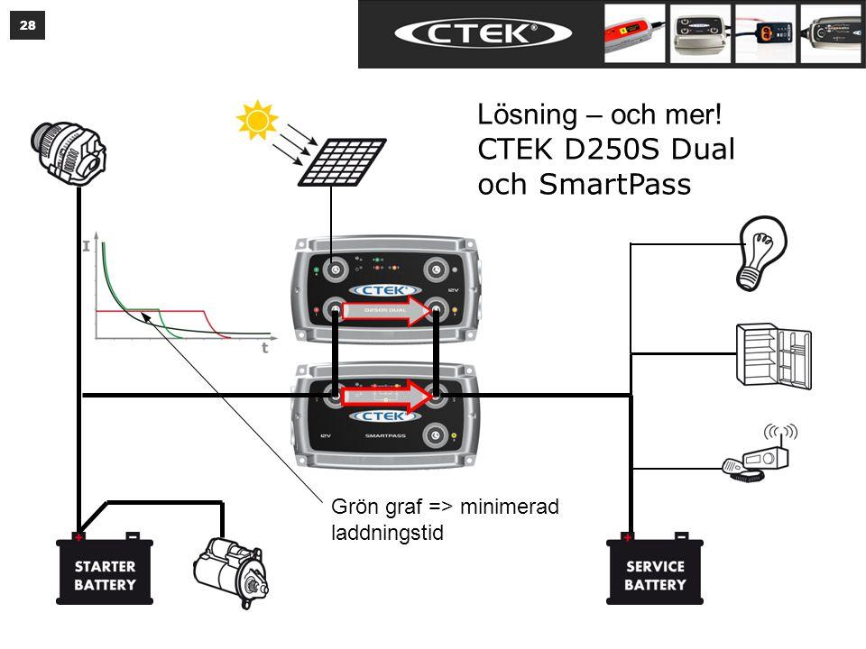 28 Lösning – och mer! CTEK D250S Dual och SmartPass Grön graf => minimerad laddningstid