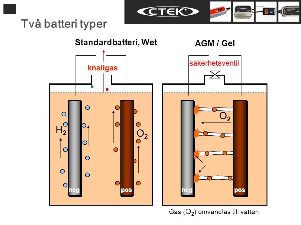 Två batteri typer AGM / Gel Standardbatteri, Wet O2O2 H2H2 O2O2 knallgas säkerhetsventil Gas ( O 2 ) omvandlas till vatten neg pos neg pos