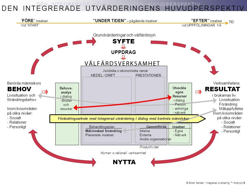 © Göran Sandell / Integrerad utvärdering ™ Analysity® DEN INTEGRERADE UTVÄRDERINGENS HUVUDPERSPEKTIV NYTTA Berörda människors BEHOV Livssituation och