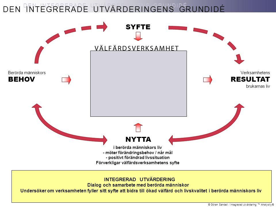 © Göran Sandell / Integrerad utvärdering ™ Analysity® TID, INNEHÅLL OCH LIVSOMRÅDEN PÅ NIVÅER MODELLENS STRUKTUR MODELLENS STRUKTUR: Tid EFTER insatser BEHOV NYTTA VÄLFÄRDSVERKSAMHET RESULTAT Innehåll Vid Start Bakgrundsfakta Livssituation Förändringsbehov Egna resurser Under tiden Insatser av olika förändringsaktörer Egna Anhöriga Nätverk Frivilligorganisationer Verksamhet – interna - externa Andra organisationer Vid respektive uppföljning Livssituation Förändring Måluppfyllelse Egna resurser Förändringsaktörers betydelse Samlad måluppfyllelse FÖRE insatser Uppf 1 Uppf 2 Uppf 3 etc pågående insatser UNDER TIDEN Tid = vid START