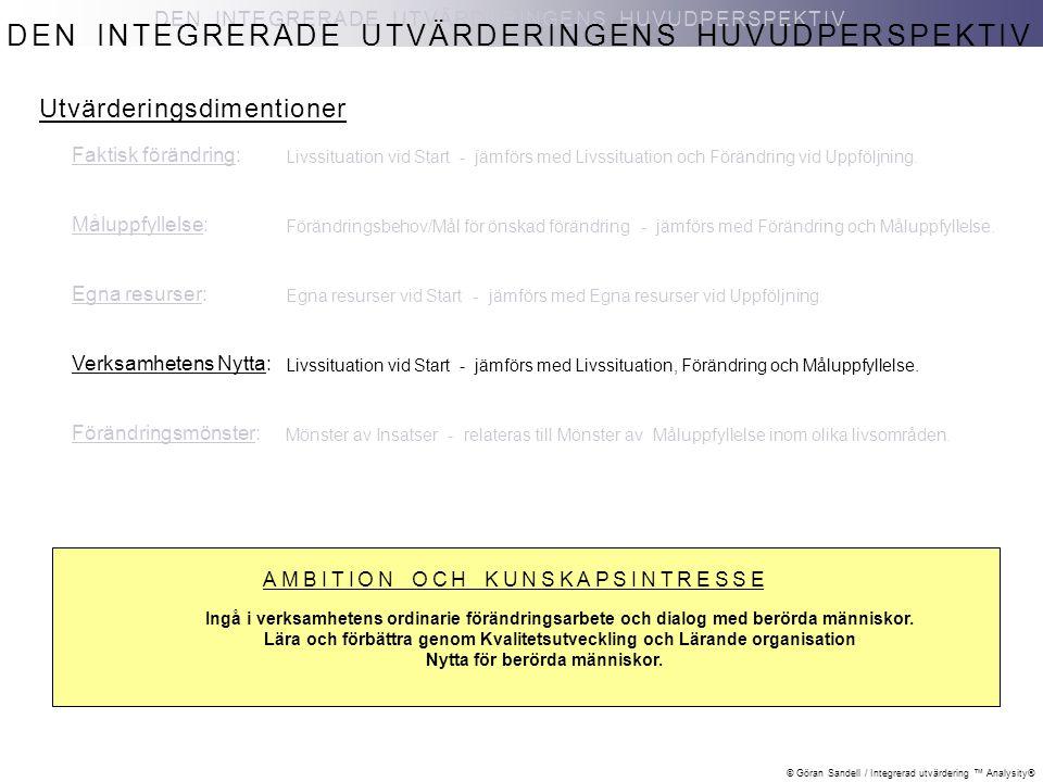 © Göran Sandell / Integrerad utvärdering ™ Analysity® Faktisk förändring: Måluppfyllelse: Egna resurser: Verksamhetens Nytta: Förändringsmönster: DEN