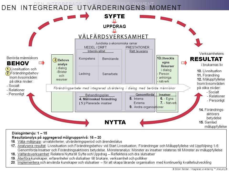 © Göran Sandell / Integrerad utvärdering ™ Analysity® 14. Förändrings- aktörers betydelse 15. Samlad måluppfyllelse Verksamhetens RESULTAT i brukarnas