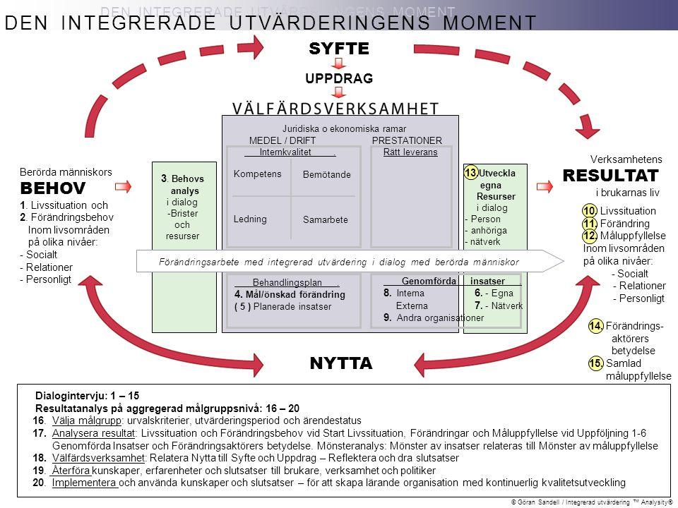© Göran Sandell / Integrerad utvärdering ™ Analysity® Verksamhetens RESULTAT i brukarnas liv - Socialt - Relationer - Personligt DEN INTEGRERADE UTVÄR