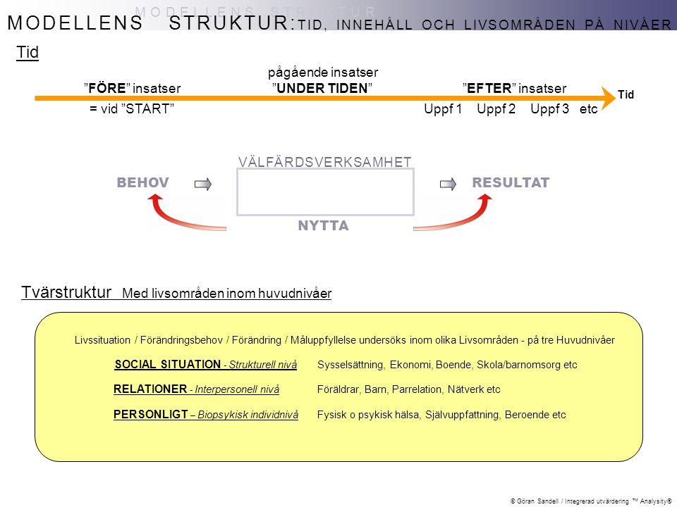 © Göran Sandell / Integrerad utvärdering ™ Analysity® TID, INNEHÅLL OCH LIVSOMRÅDEN PÅ NIVÅER MODELLENS STRUKTUR MODELLENS STRUKTUR: Tvärstruktur Med