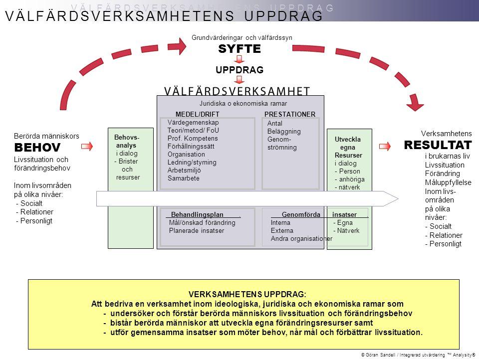© Göran Sandell / Integrerad utvärdering ™ Analysity® VÄLFÄRDSVERKSAMHETENS UPPDRAG Berörda människors BEHOV Livssituation och förändringsbehov Inom livsområden på olika nivåer: - Socialt - Relationer - Personligt SYFTE UPPDRAG VÄLFÄRDSVERKSAMHETENS UPPDRAG Grundvärderingar och välfärdssyn Juridiska o ekonomiska ramar Antal Beläggning Genom- strömning Behovs- analys i dialog - Brister och resurser Behandlingsplan.