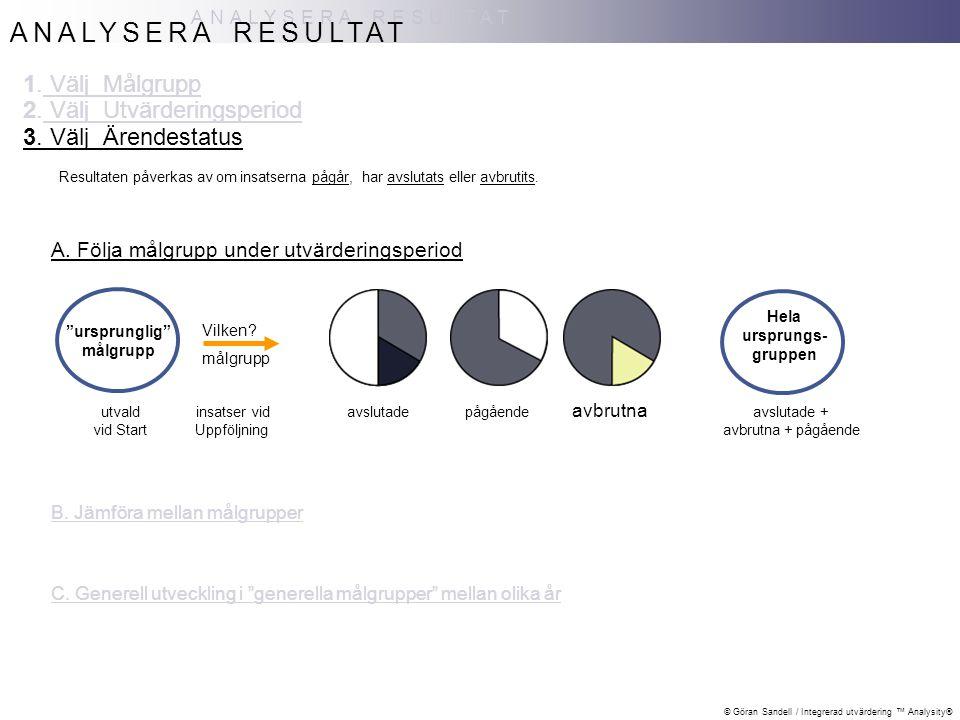 """© Göran Sandell / Integrerad utvärdering ™ Analysity® utvald insatser vid vid Start Uppföljning ANALYSERA RESULTAT """"ursprunglig"""" målgrupp Vilken? målg"""