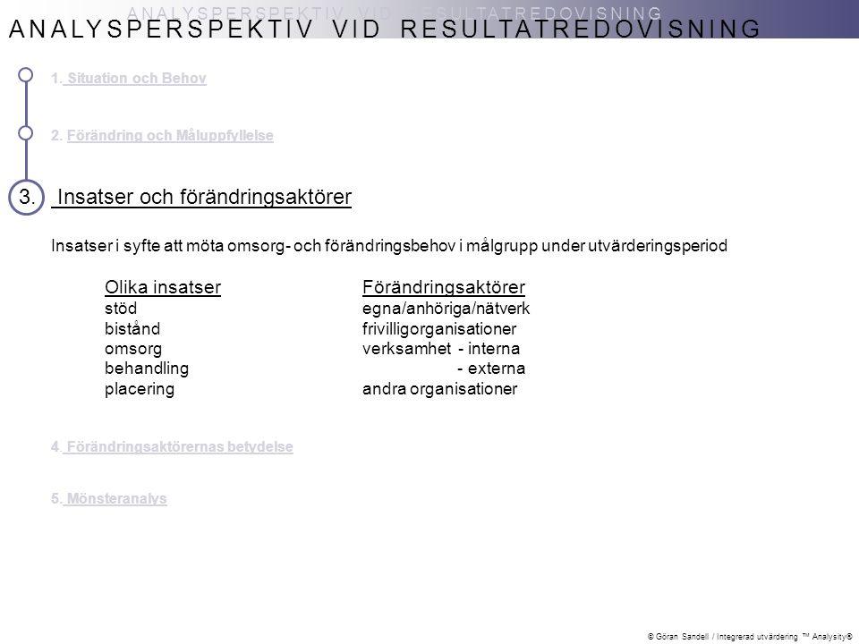 © Göran Sandell / Integrerad utvärdering ™ Analysity® ANALYSPERSPEKTIV VID RESULTATREDOVISNING 1. Situation och Behov 2. Förändring och Måluppfyllelse