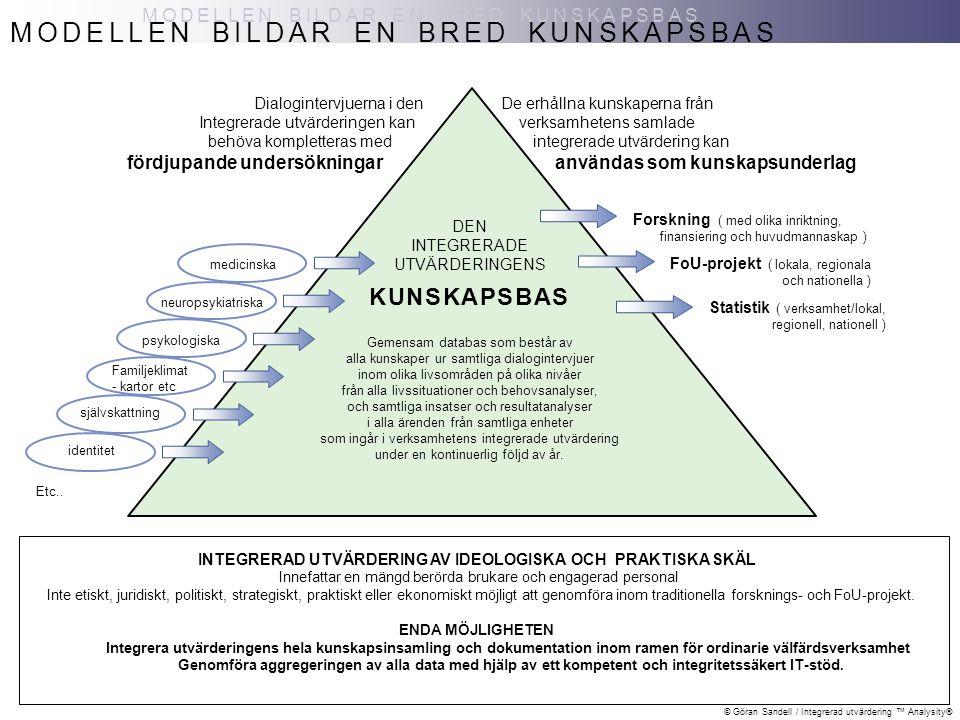 © Göran Sandell / Integrerad utvärdering ™ Analysity® MODELLEN BILDAR EN BRED KUNSKAPSBAS DEN INTEGRERADE UTVÄRDERINGENS Gemensam databas som består a