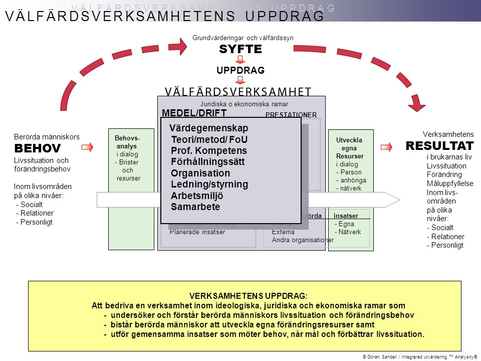 © Göran Sandell / Integrerad utvärdering ™ Analysity® VÄLFÄRDSVERKSAMHETENS UPPDRAG Berörda människors BEHOV Livssituation och förändringsbehov Inom livsområden på olika nivåer: - Socialt - Relationer - Personligt SYFTE UPPDRAG VÄLFÄRDSVERKSAMHETENS UPPDRAG Grundvärderingar och välfärdssyn Juridiska o ekonomiska ramar Värdegemenskap Teori/metod/ FoU Prof.
