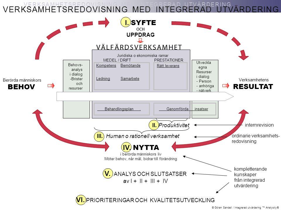 © Göran Sandell / Integrerad utvärdering ™ Analysity® VERKSAMHETSREDOVISNING MED INTEGRERAD UTVÄRDERING V. ANALYS OCH SLUTSATSER av I + II + III + IV