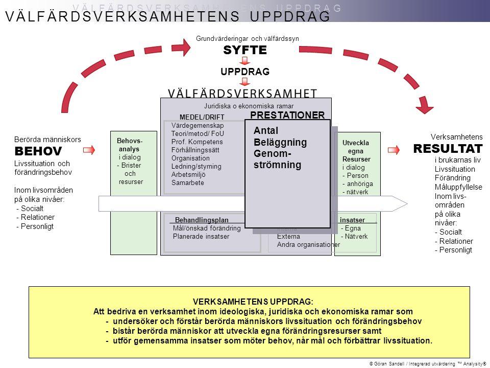© Göran Sandell / Integrerad utvärdering ™ Analysity® VÄLFÄRDSVERKSAMHETENS NYTTA NYTTA Berörda människors BEHOV Livssituation och förändringsbehov Inom livsområden på olika nivåer: - Socialt - Relationer - Personligt VÄLFÄRDSVERKSAMHETENS NYTTA SYFTE UPPDRAG Grundvärderingar och välfärdssyn Juridiska o ekonomiska ramar Behovs- analys i dialog -Brister och resurser Behandlingsplan.