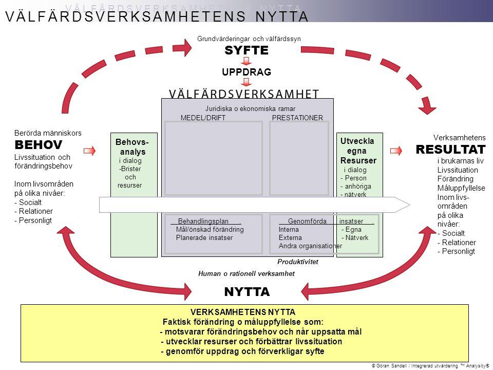 © Göran Sandell / Integrerad utvärdering ™ Analysity® VÄLFÄRDSVERKSAMHETENS KVALITET VÄLFÄRDSVERKSAMHETENS KVALITET TOTALKVALITET NYTTA i berörda människors liv Möter behov, når mål, bidrar till förändring och förbättrad livskvalitet Berörda människors BEHOV Livssituation och förändringsbehov inom livsområden på olika nivåer: - Socialt - Relationer - Personligt SYFTE UPPDRAG Grundvärderingar och välfärdssyn Rätt leverans Adekvat: - nivå - innehåll - form - antal - tid - pris Kompetens Utbildning Erfarenhet Teori/Metod Ledning Organisation Planering Ledning Bemötande Etik Förhållning Service Samarbete Värdegrund Psykosocial arbetsmiljö Behovs- analys i dialog -Brister och resurser Behandlingsplan.