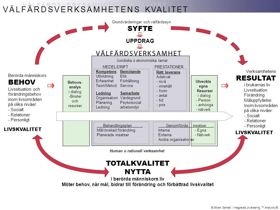 © Göran Sandell / Integrerad utvärdering ™ Analysity® VÄLFÄRDSVERKSAMHETENS KVALITET VÄLFÄRDSVERKSAMHETENS KVALITET TOTALKVALITET NYTTA i berörda människors liv Möter behov, når mål, bidrar till förändringoch förbättrad livskvalitet Berörda människors BEHOV Livssituation och förändringsbehov inom livsområden på olika nivåer: - Socialt - Relationer - Personligt SYFTE UPPDRAG Grundvärderingar och välfärdssyn Rätt leverans Adekvat: - nivå - innehåll - form - antal - tid - pris Behovs- analys i dialog -Brister och resurser Behandlingsplan.