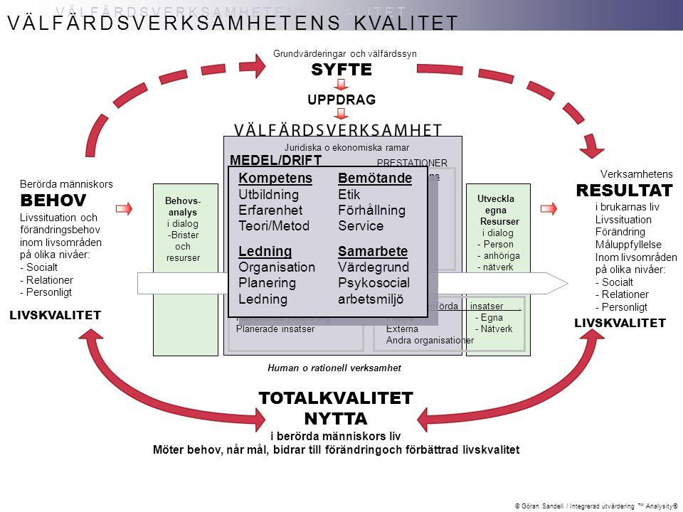 © Göran Sandell / Integrerad utvärdering ™ Analysity® VÄLFÄRDSVERKSAMHETENS KVALITET VÄLFÄRDSVERKSAMHETENS KVALITET TOTALKVALITET NYTTA i berörda människors liv Möter behov, når mål, bidrar till förändringoch förbättrad livskvalitet Berörda människors BEHOV Livssituation och förändringsbehov inom livsområden på olika nivåer: - Socialt - Relationer - Personligt SYFTE UPPDRAG Grundvärderingar och välfärdssyn Kompetens Utbildning Erfarenhet Teori/Metod Ledning Organisation Planering Ledning Bemötande Etik Förhållning Service Samarbete Värdegrund Psykosocial arbetsmiljö Behovs- analys i dialog -Brister och resurser Behandlingsplan.