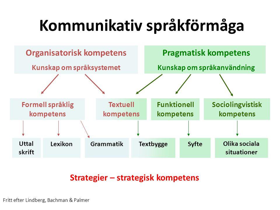 Kommunikativ språkförmåga Organisatorisk kompetens Kunskap om språksystemet Pragmatisk kompetens Kunskap om språkanvändning Formell språklig kompetens
